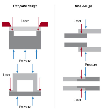 laser welding and laser marking of plastics treffertoptimized clamping technology, allowing free access of the laser beam to the seam and applying sufficient pressure on the components