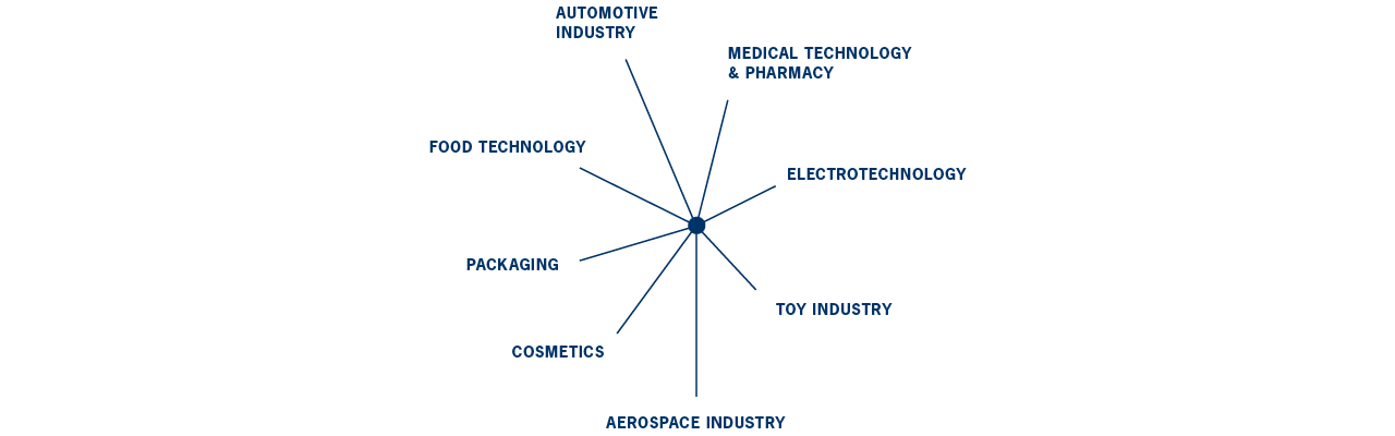 product solutions developed by Treffert for the automotive industry, medical technology and pharmacy, electrotechnology, toy industry, aerospace industry, cosmetics, packaging and food technology
