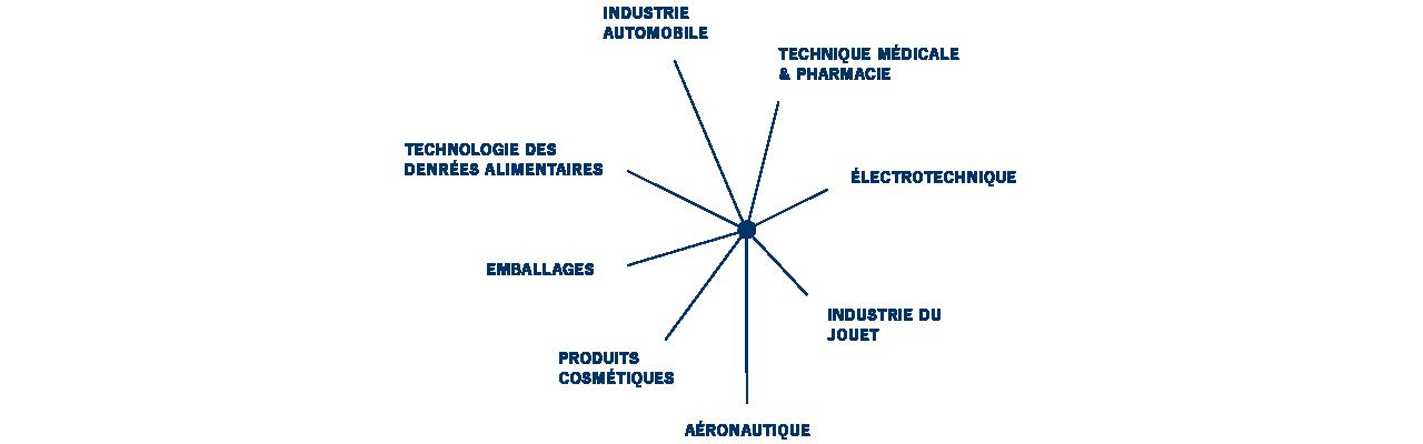 des solutions de produits pour l'industrie automobile, technologie des denrées alimentaires, emballage, technique médical et pharmacie, électrotechnique, produits cosmétiques, aéronautique et industrie du jouet