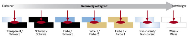 Laserschweissen_Bunt