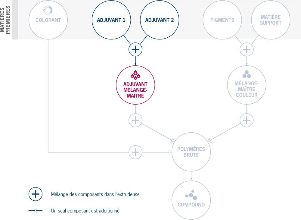 Processus de fabrication des mélanges-maîtres d'additifs chez Treffert: mélange de divers adjuvants avec des fonctions définies