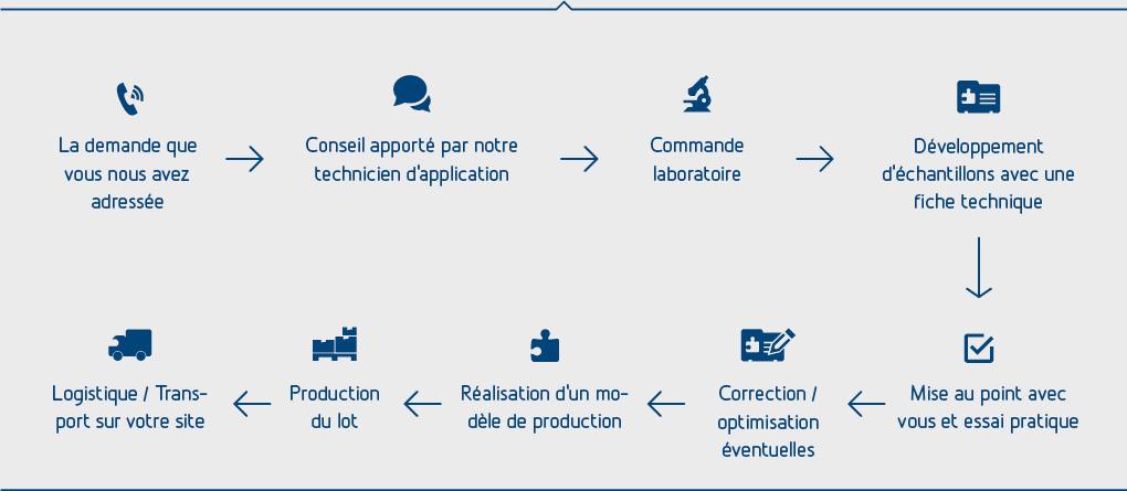 Le processus de développement et la production de mélanges-maîtres, compounds et de poudre colorée chez Treffert