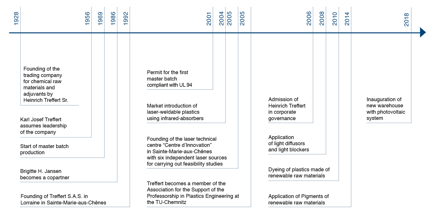 Overview of the history of the Treffert Group that shows the development to a compound und masterbatch manufacturer