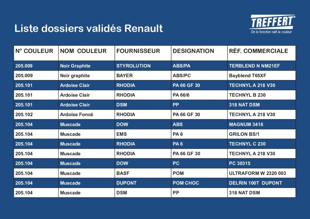 Liste Dossiers Valides Renault - Treffert